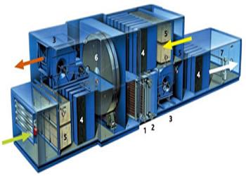 Air Handling-plant